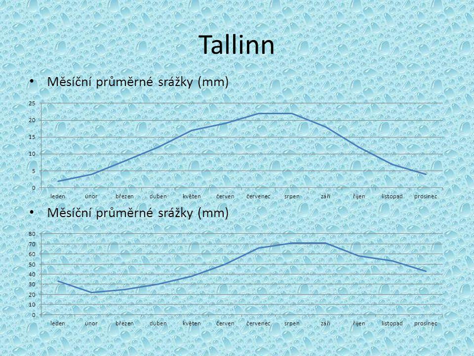 Tallinn Měsíční průměrné srážky (mm) Měsíční průměrné srážky (mm)