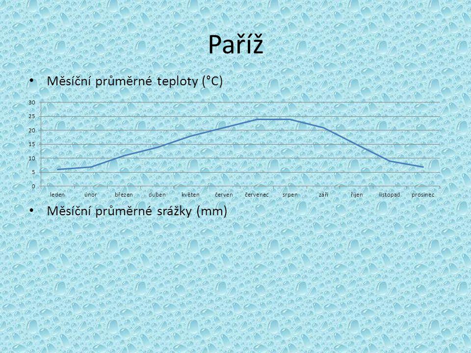 Paříž Měsíční průměrné teploty (°C) Měsíční průměrné srážky (mm)