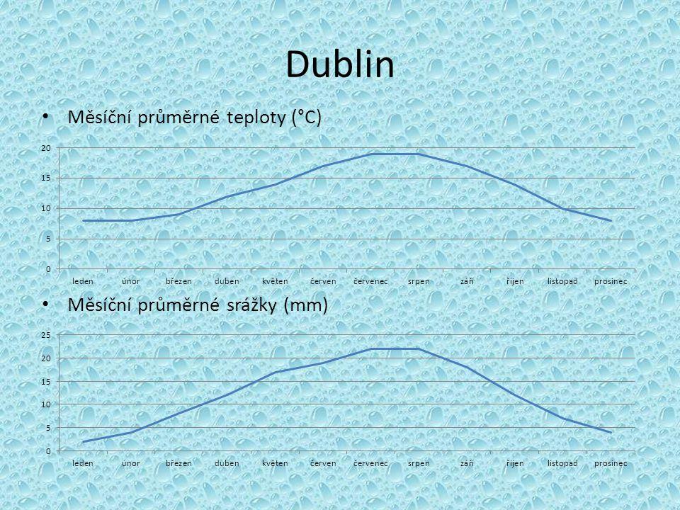 Dublin Měsíční průměrné teploty (°C) Měsíční průměrné srážky (mm)