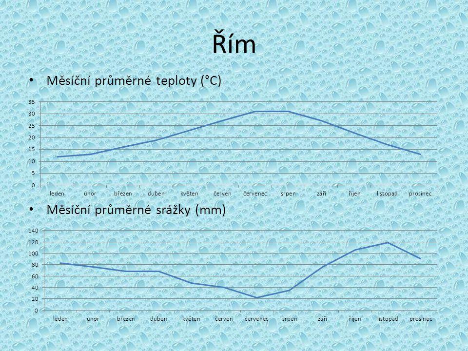 Řím Měsíční průměrné teploty (°C) Měsíční průměrné srážky (mm)