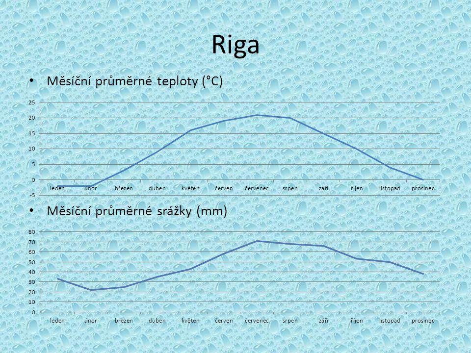 Riga Měsíční průměrné teploty (°C) Měsíční průměrné srážky (mm)