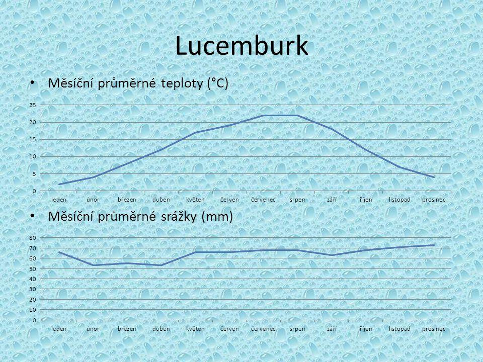 Lucemburk Měsíční průměrné teploty (°C) Měsíční průměrné srážky (mm)