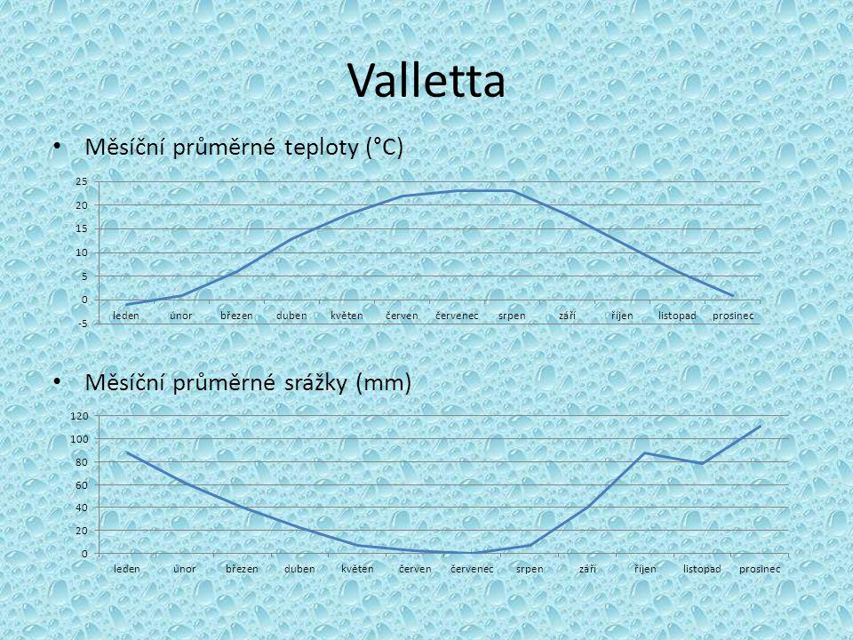Valletta Měsíční průměrné teploty (°C) Měsíční průměrné srážky (mm)