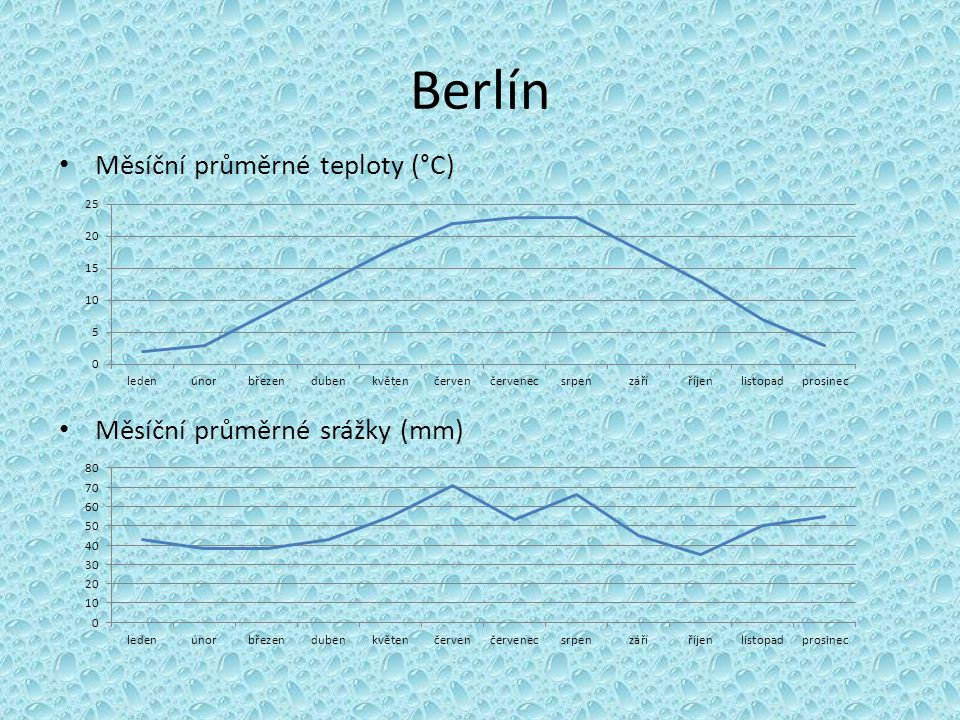 Berlín Měsíční průměrné teploty (°C) Měsíční průměrné srážky (mm)