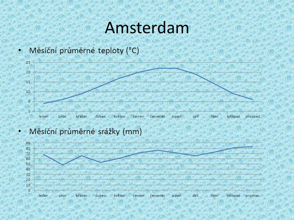 Amsterdam Měsíční průměrné teploty (°C) Měsíční průměrné srážky (mm)