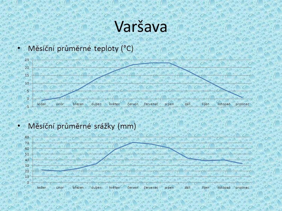 Varšava Měsíční průměrné teploty (°C) Měsíční průměrné srážky (mm)