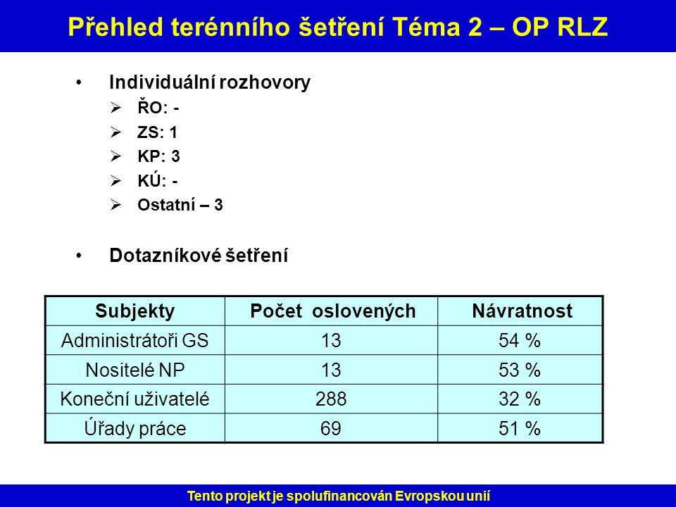 Přehled terénního šetření Téma 2 – OP RLZ