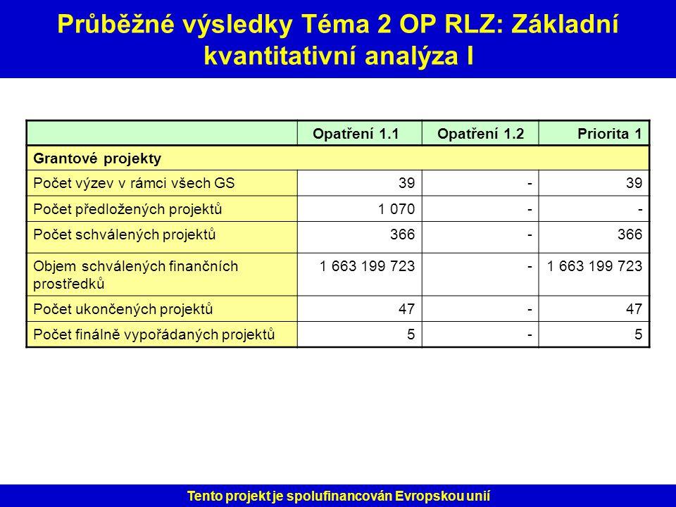 Průběžné výsledky Téma 2 OP RLZ: Základní kvantitativní analýza I