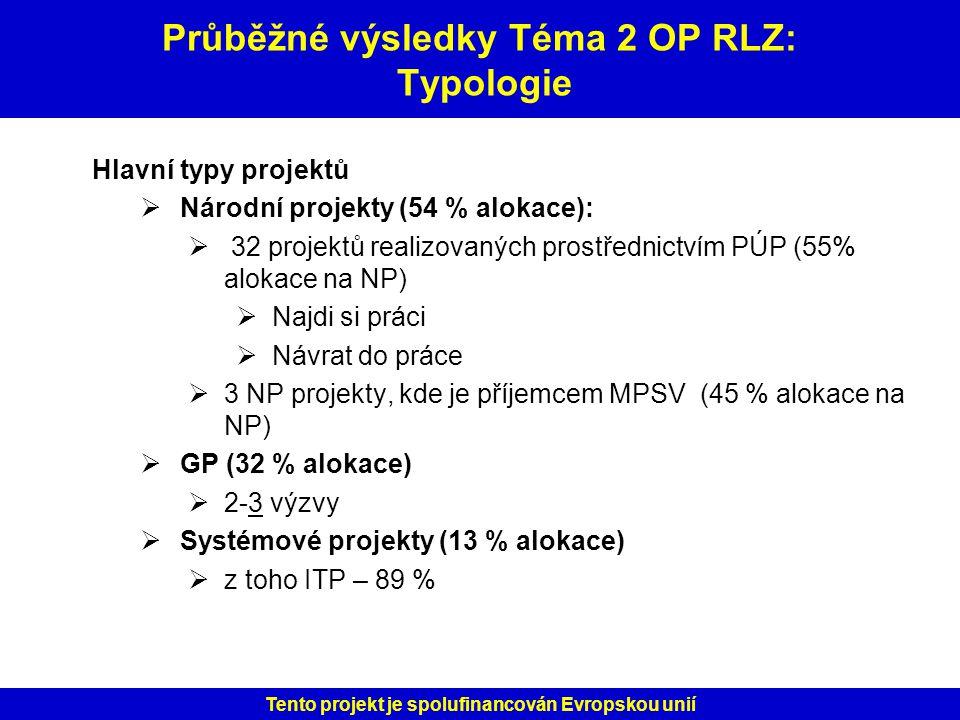 Průběžné výsledky Téma 2 OP RLZ: Typologie