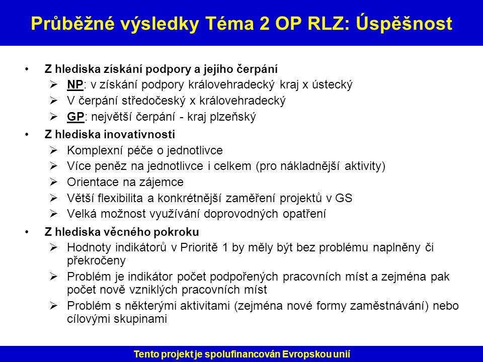 Průběžné výsledky Téma 2 OP RLZ: Úspěšnost