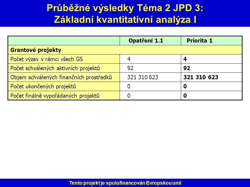 Průběžné výsledky Téma 2 JPD 3: Základní kvantitativní analýza I