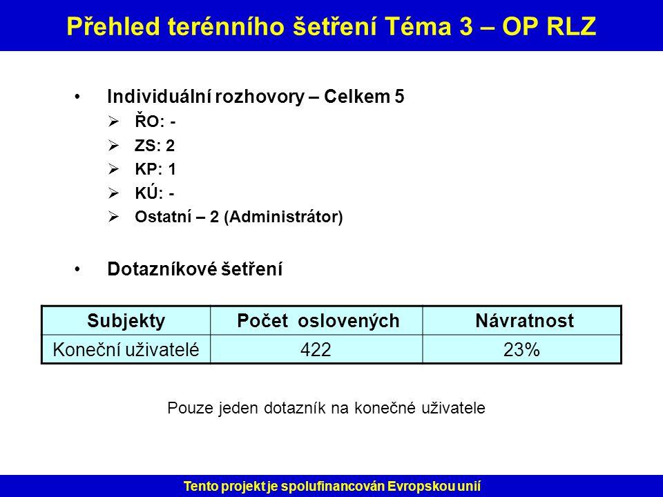 Přehled terénního šetření Téma 3 – OP RLZ