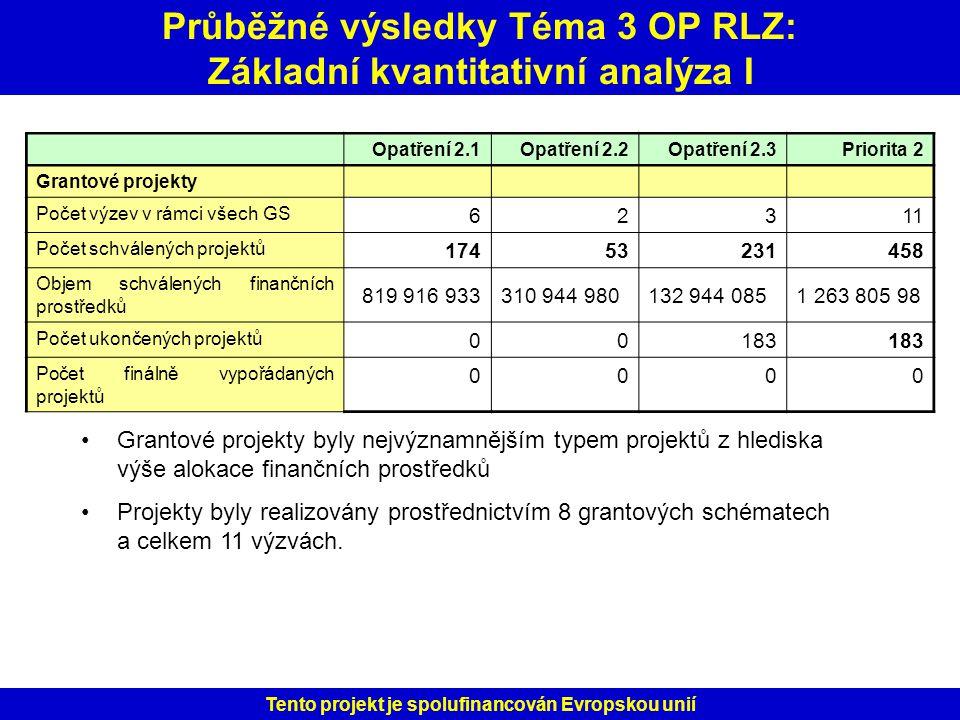 Průběžné výsledky Téma 3 OP RLZ: Základní kvantitativní analýza I