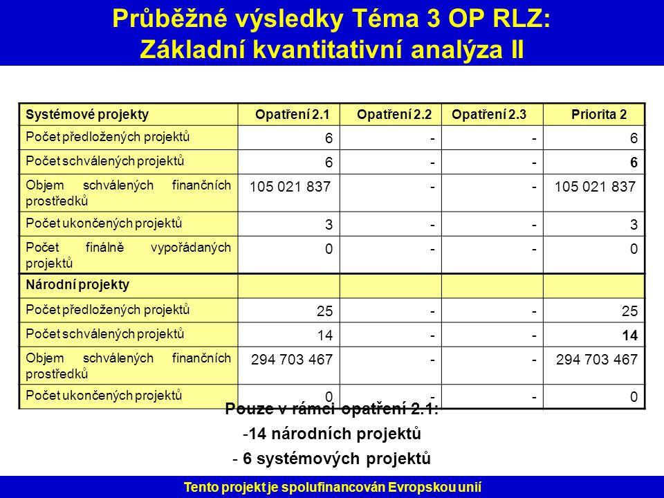 Průběžné výsledky Téma 3 OP RLZ: Základní kvantitativní analýza II