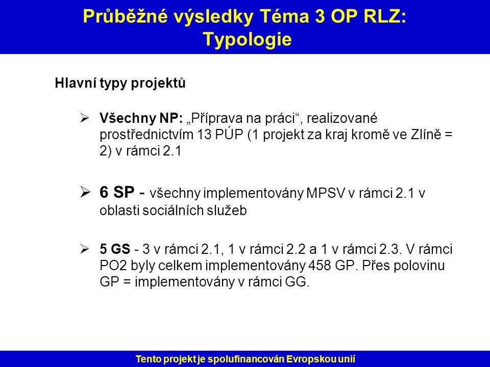 Průběžné výsledky Téma 3 OP RLZ: Typologie