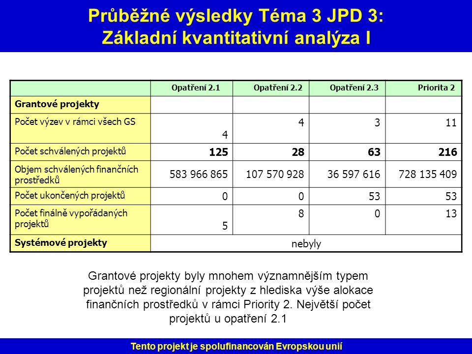 Průběžné výsledky Téma 3 JPD 3: Základní kvantitativní analýza I