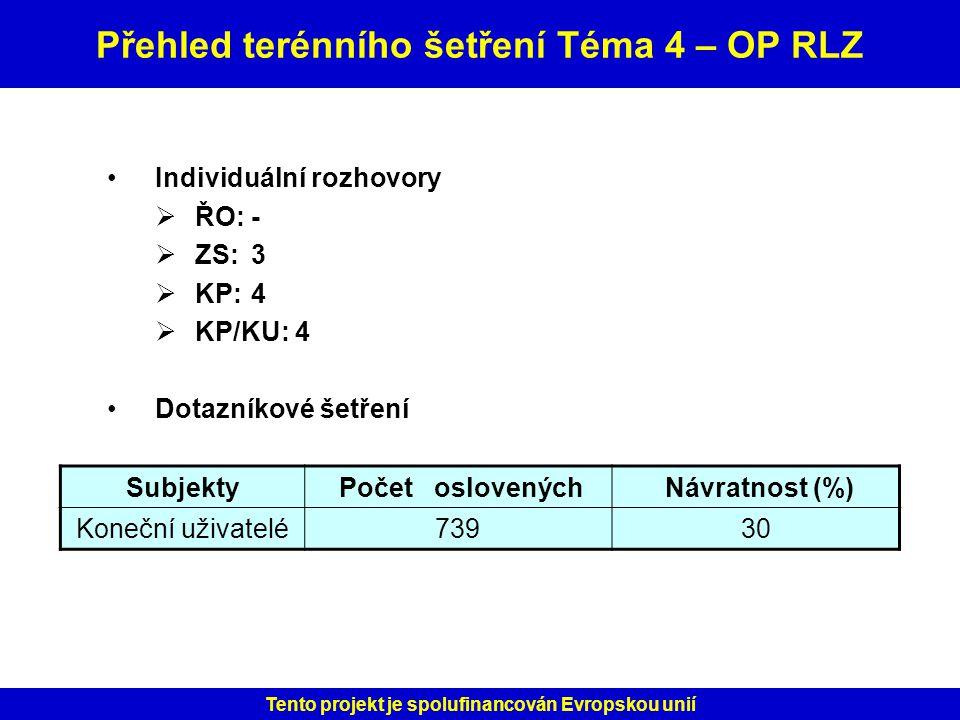 Přehled terénního šetření Téma 4 – OP RLZ