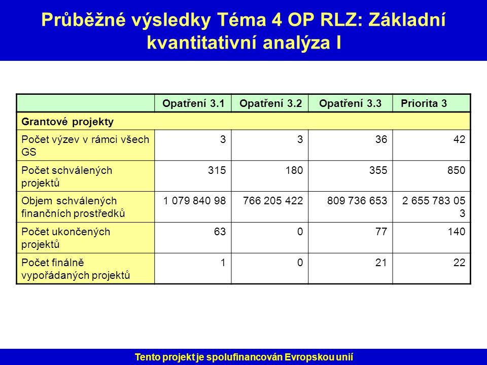 Průběžné výsledky Téma 4 OP RLZ: Základní kvantitativní analýza I
