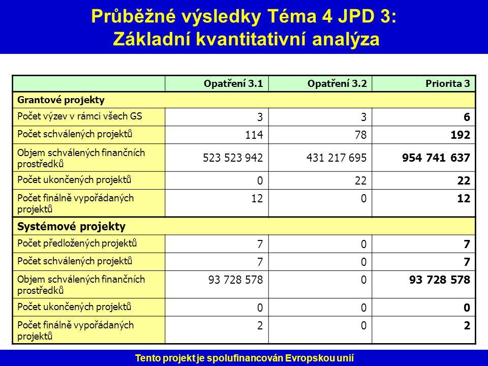 Průběžné výsledky Téma 4 JPD 3: Základní kvantitativní analýza