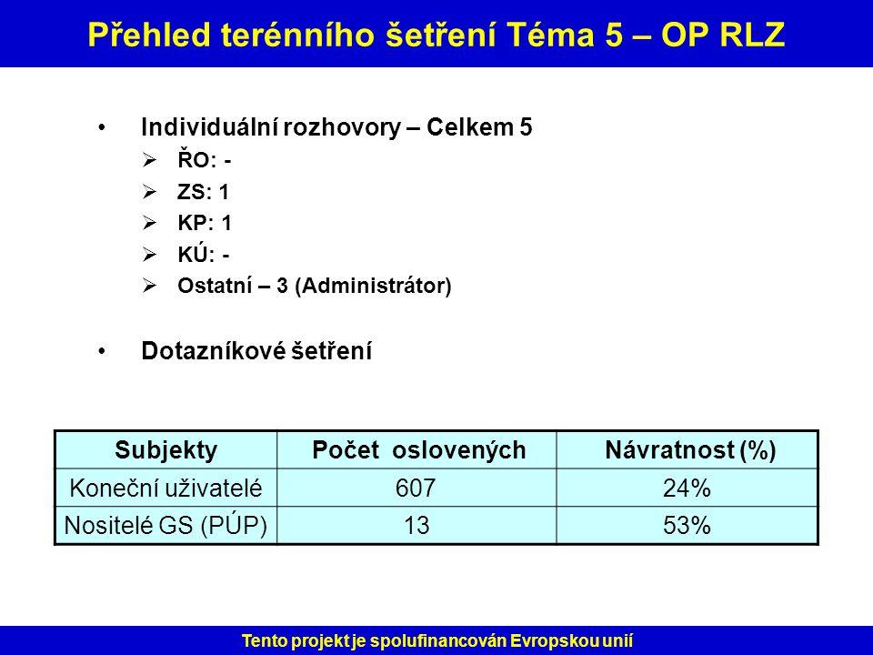 Přehled terénního šetření Téma 5 – OP RLZ