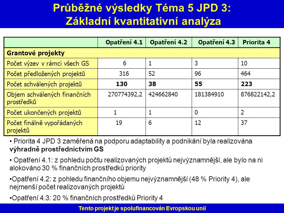 Průběžné výsledky Téma 5 JPD 3: Základní kvantitativní analýza