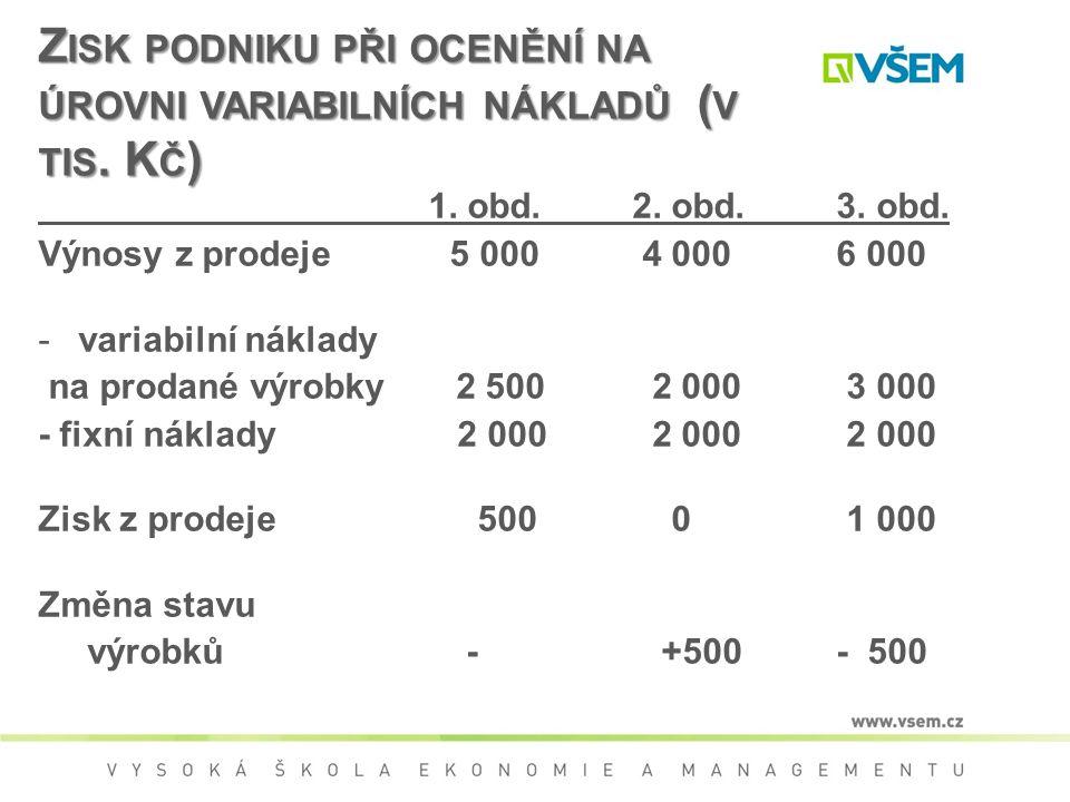 Zisk podniku při ocenění na úrovni variabilních nákladů (v tis. Kč)