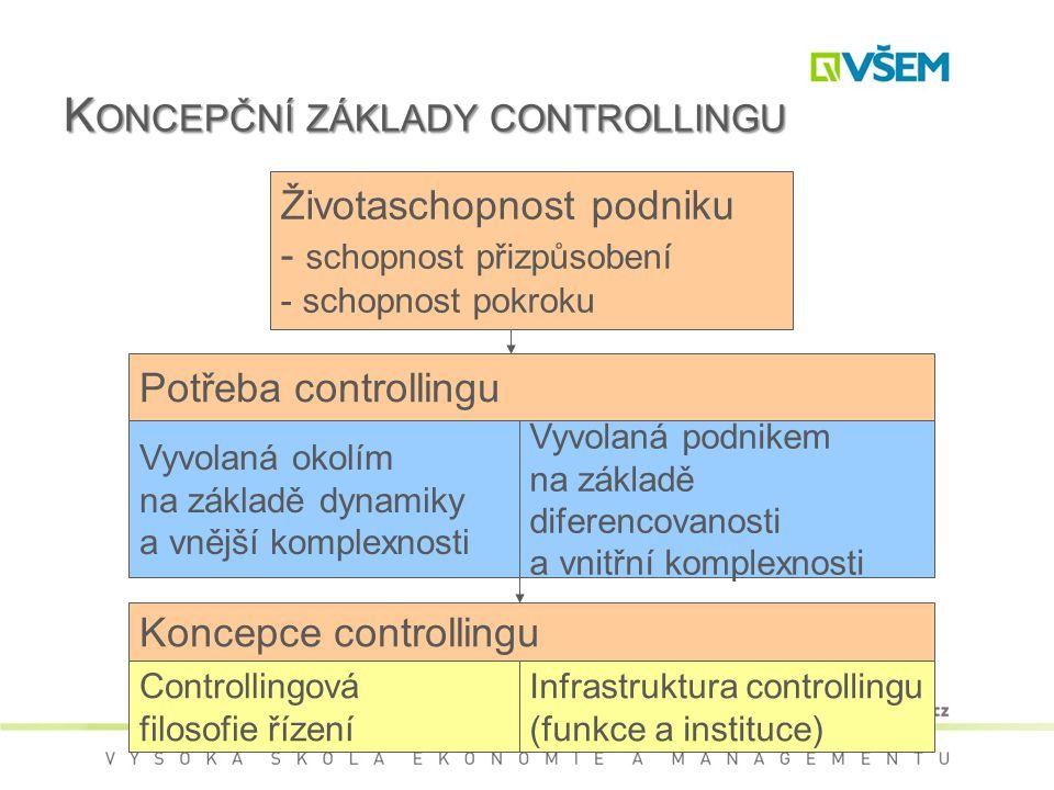 Koncepční základy controllingu