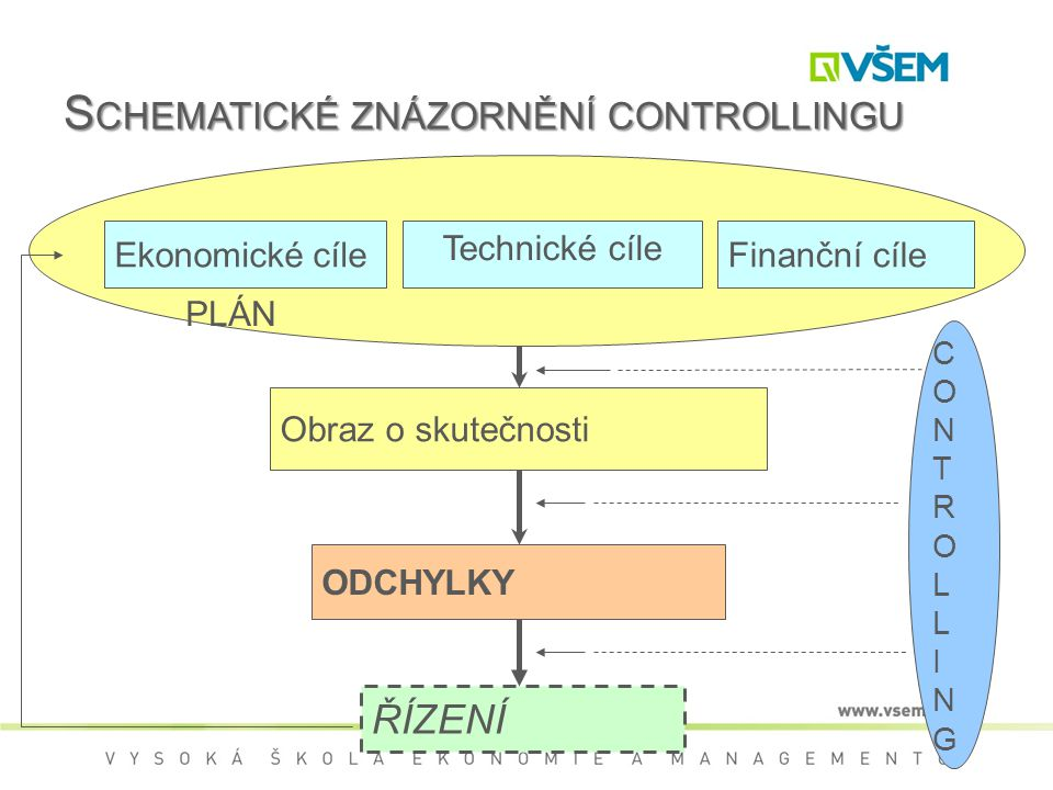 Schematické znázornění controllingu