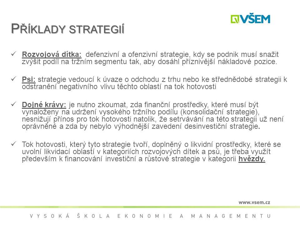 Příklady strategií