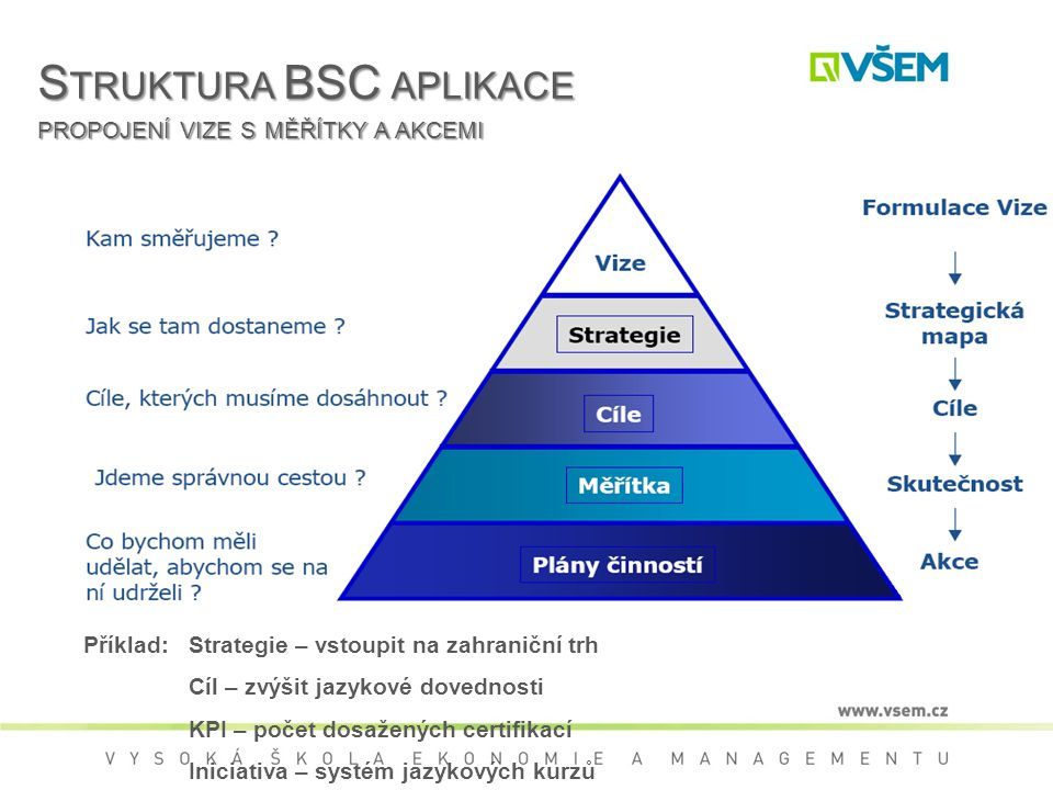 Struktura BSC aplikace propojení vize s měřítky a akcemi