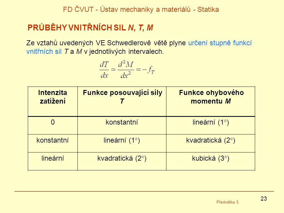 Funkce posouvající síly T Funkce ohybového momentu M