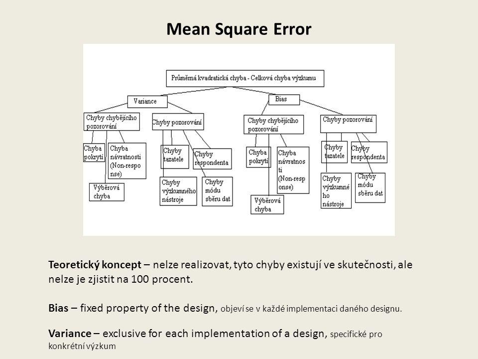 Mean Square Error Teoretický koncept – nelze realizovat, tyto chyby existují ve skutečnosti, ale nelze je zjistit na 100 procent.