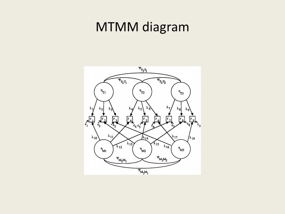 MTMM diagram