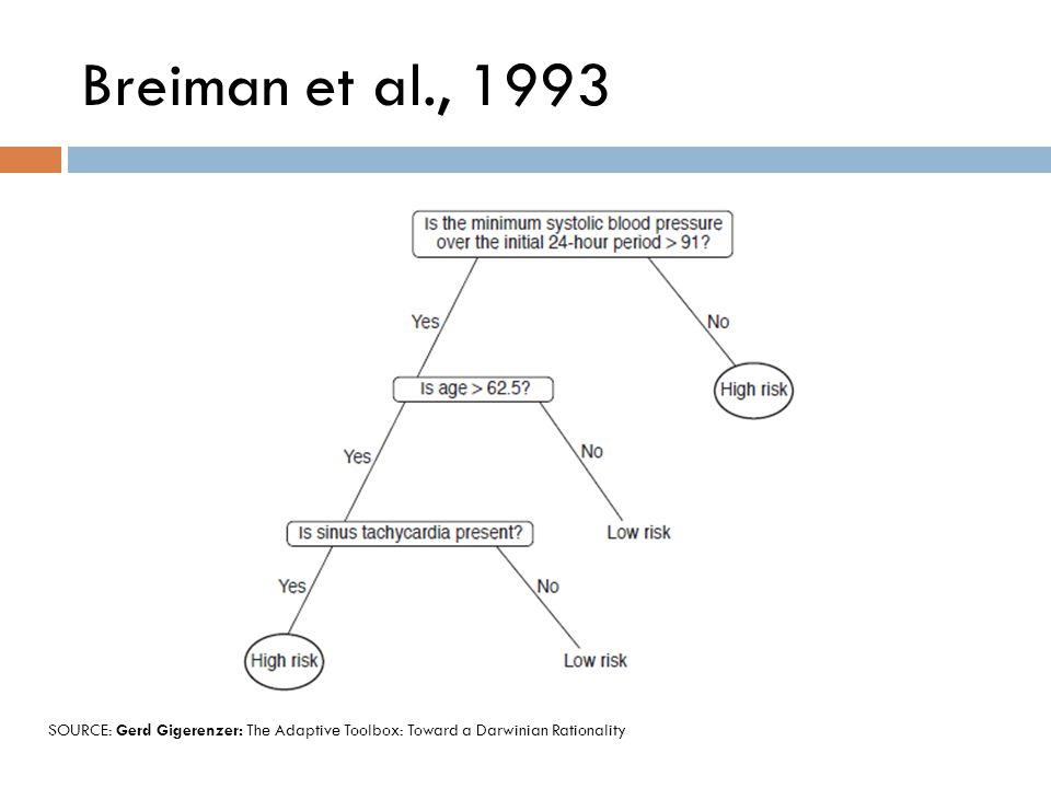 Breiman et al., 1993