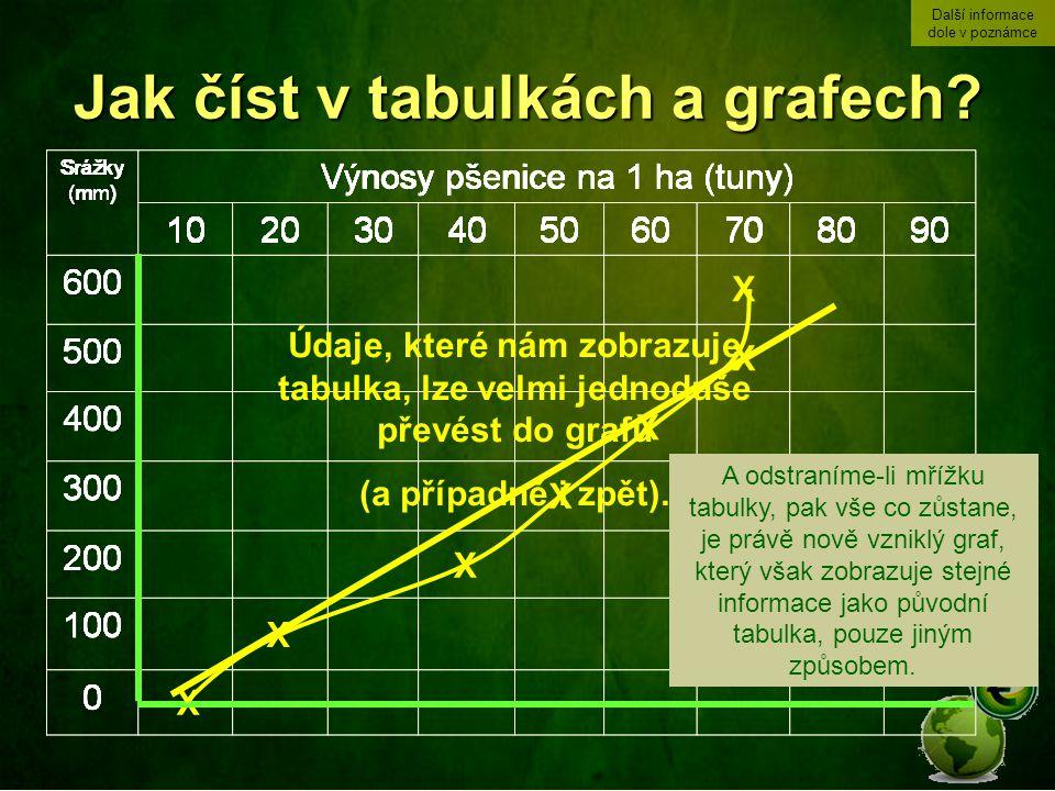 Jak číst v tabulkách a grafech