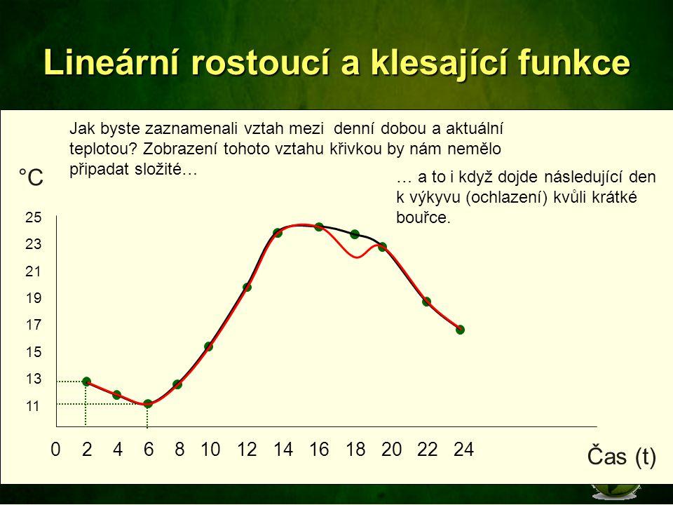 Lineární rostoucí a klesající funkce