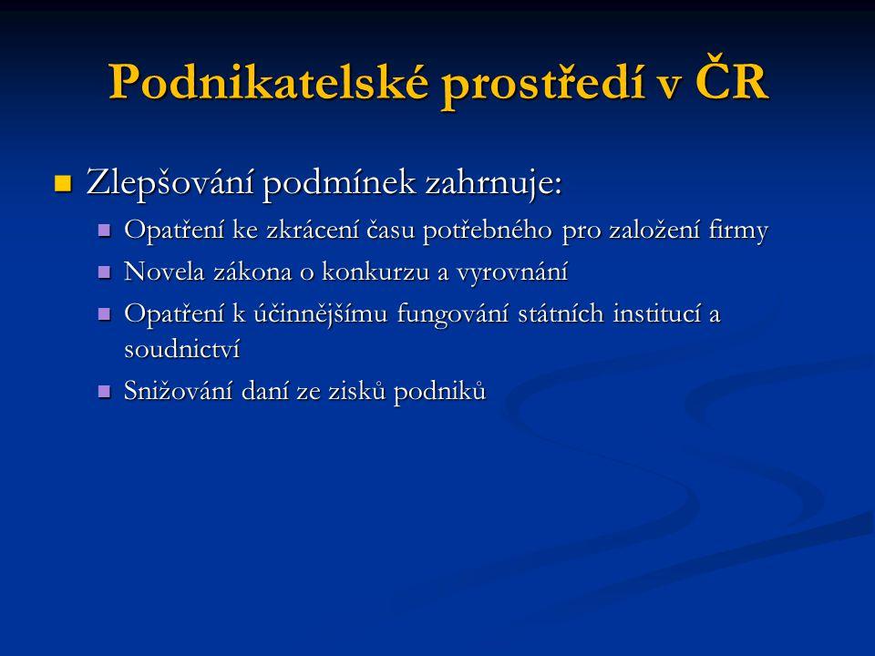 Podnikatelské prostředí v ČR