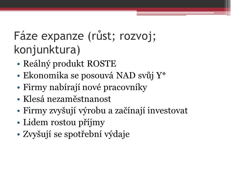 Fáze expanze (růst; rozvoj; konjunktura)