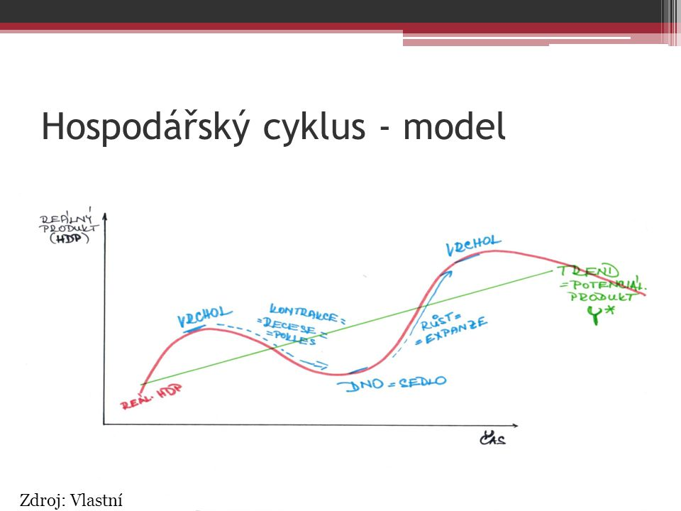 Hospodářský cyklus - model