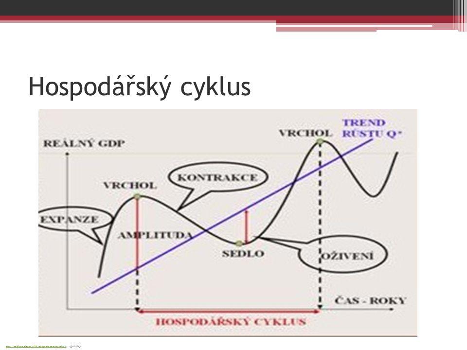 Hospodářský cyklus http://aoibhinn.blog.cz/1108/makroekonomie-grafy-ii, 15.12.2013