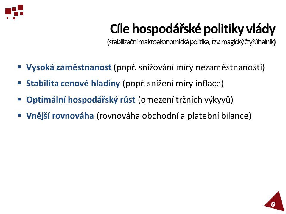 Cíle hospodářské politiky vlády (stabilizační makroekonomická politika, tzv. magický čtyřúhelník)