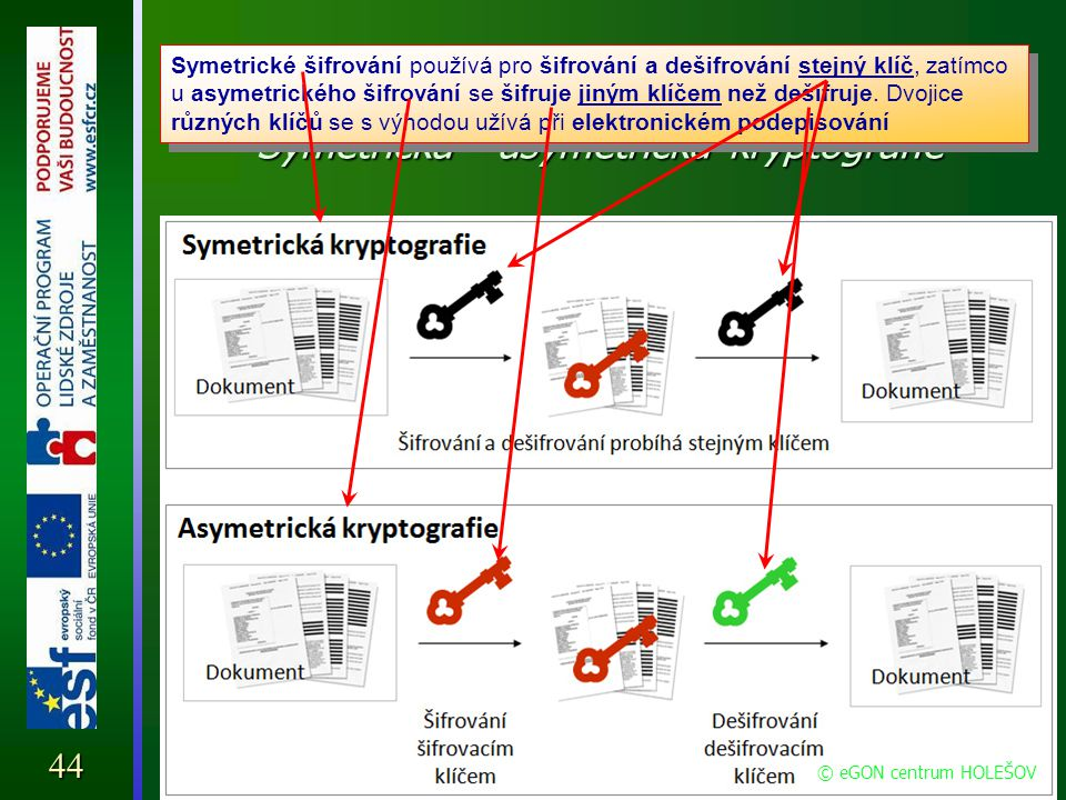 Elektronický podpis Symetrická - asymetrická kryptografie