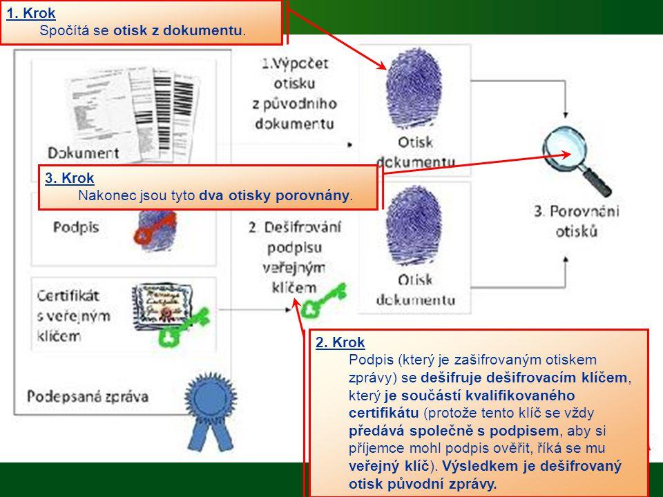 1. Krok Spočítá se otisk z dokumentu. 3. Krok. Nakonec jsou tyto dva otisky porovnány. 2. Krok.