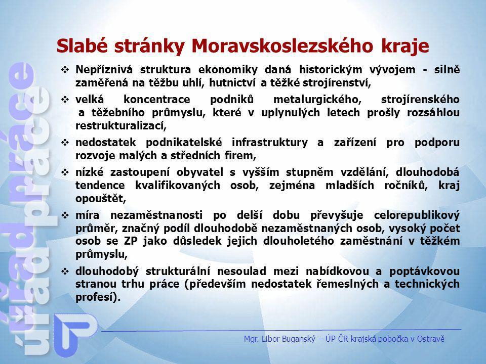 Slabé stránky Moravskoslezského kraje