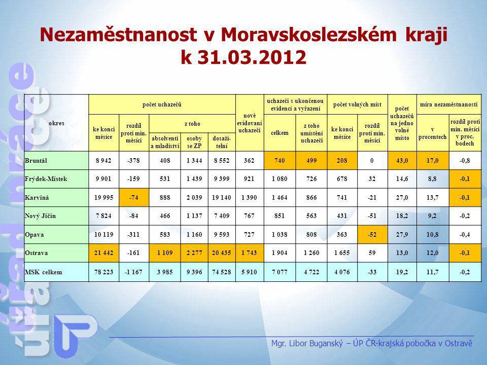 Nezaměstnanost v Moravskoslezském kraji k 31.03.2012