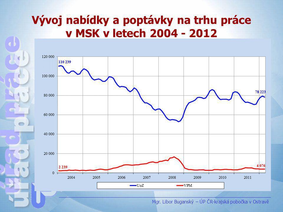 Vývoj nabídky a poptávky na trhu práce v MSK v letech 2004 - 2012