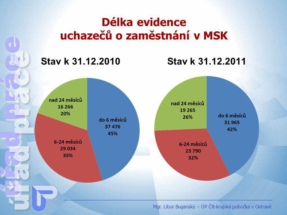 Délka evidence uchazečů o zaměstnání v MSK