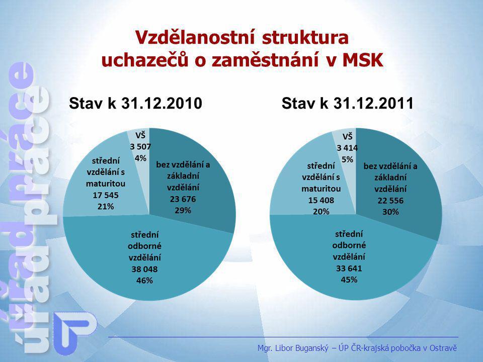 Vzdělanostní struktura uchazečů o zaměstnání v MSK