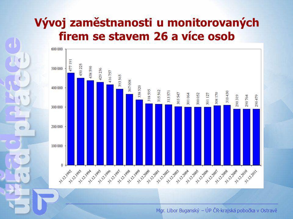 Vývoj zaměstnanosti u monitorovaných firem se stavem 26 a více osob