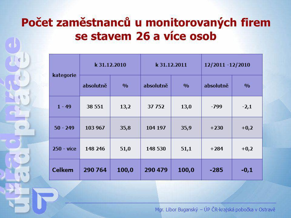 Počet zaměstnanců u monitorovaných firem se stavem 26 a více osob
